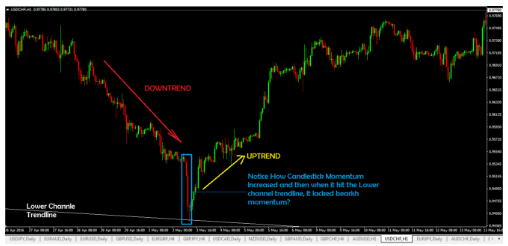 Intraday Trading Strategies Hindi