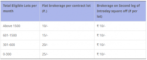 ICICI Direct Brokerage Charges Hindi