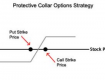 Collar Strategy Hindi