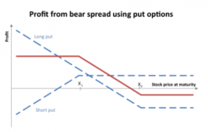 Bear Put Spread Hindi