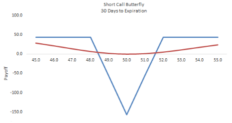 Short Call Butterfly Hindi
