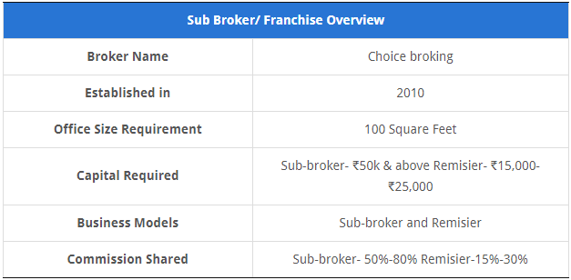 Choice Broking Sub Broker
