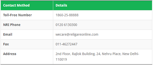 Religare Securities Customer Care