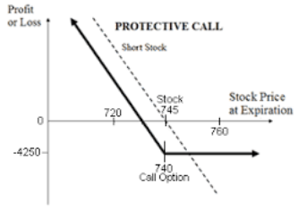 Protective Call Strategy